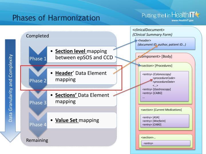 Phases of Harmonization
