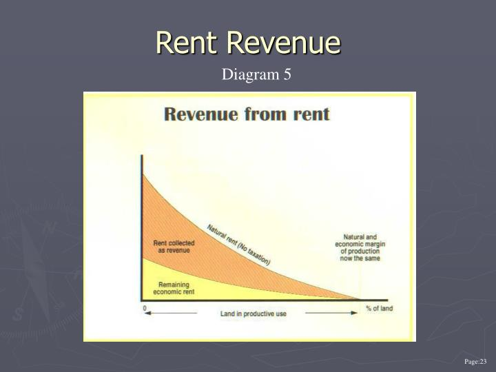 Rent Revenue