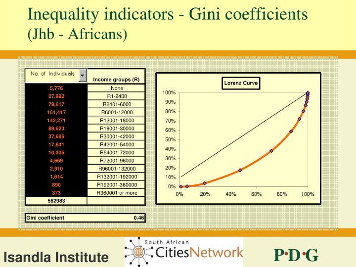 Inequality indicators - Gini coefficients