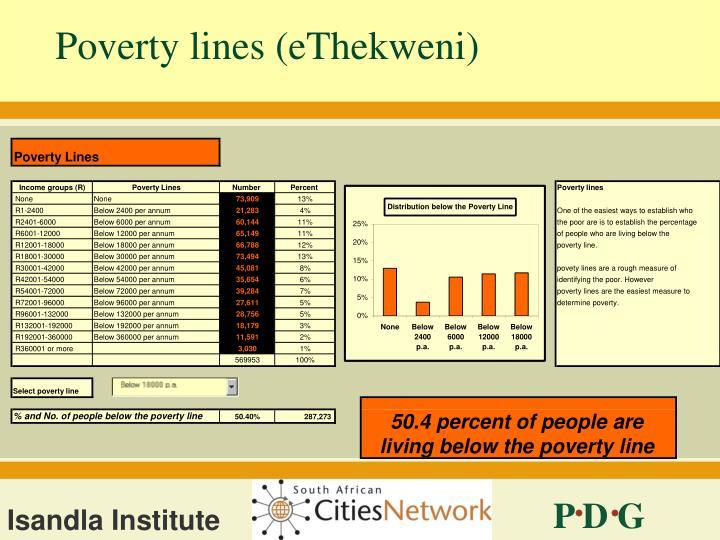Poverty lines (eThekweni)