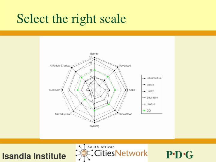 Select the right scale