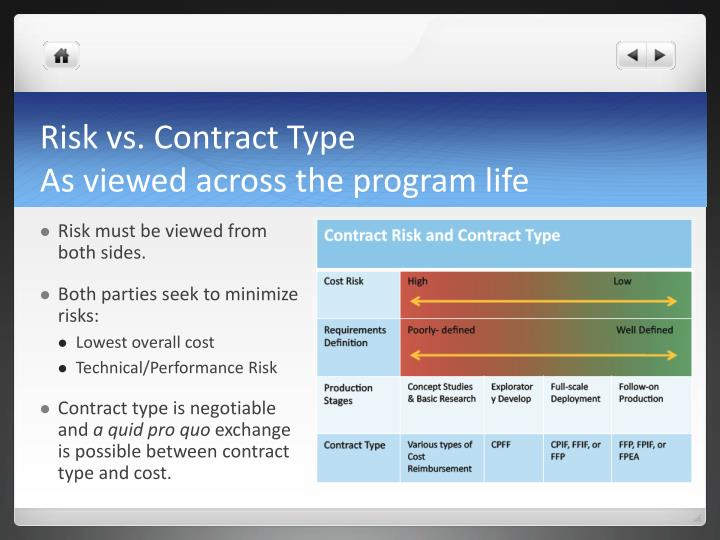Risk vs. Contract Type