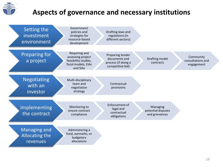 Aspects of governance and necessary institutions