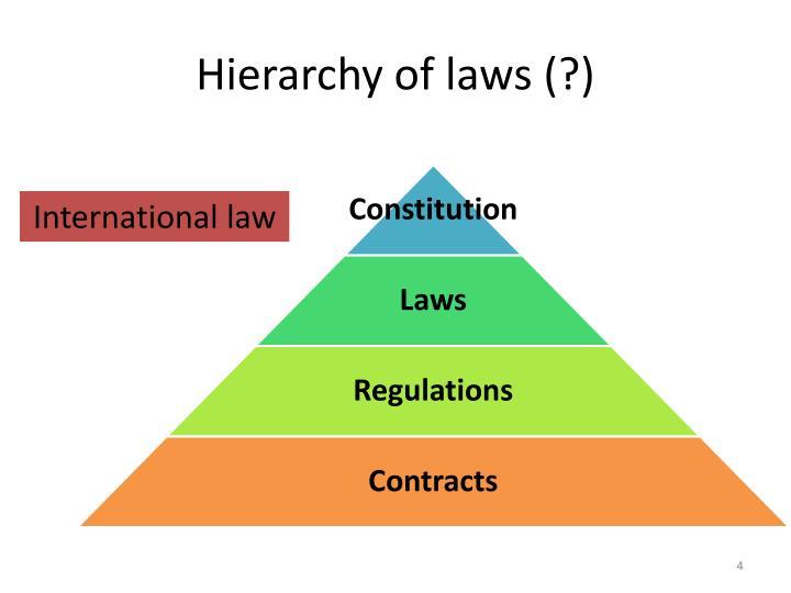 Hierarchy of laws (?)