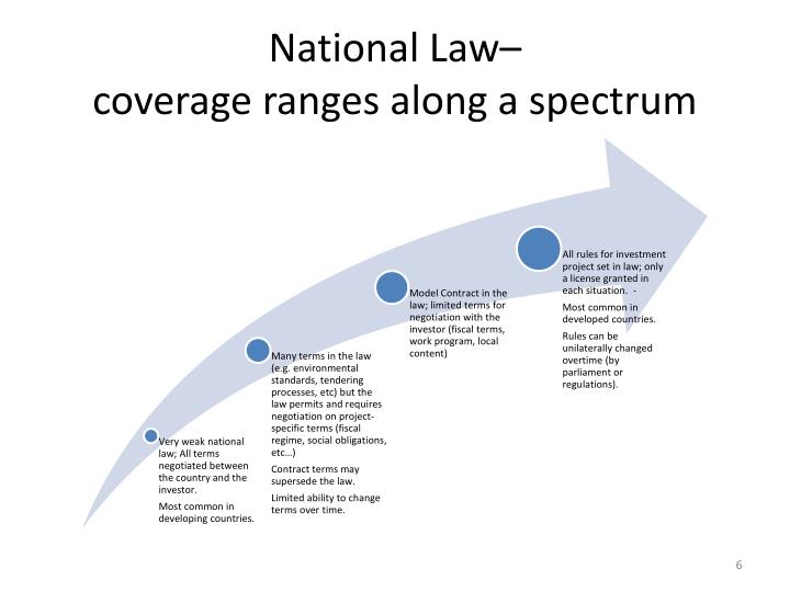 National Law–