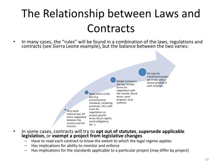 The Relationship between Laws and Contracts