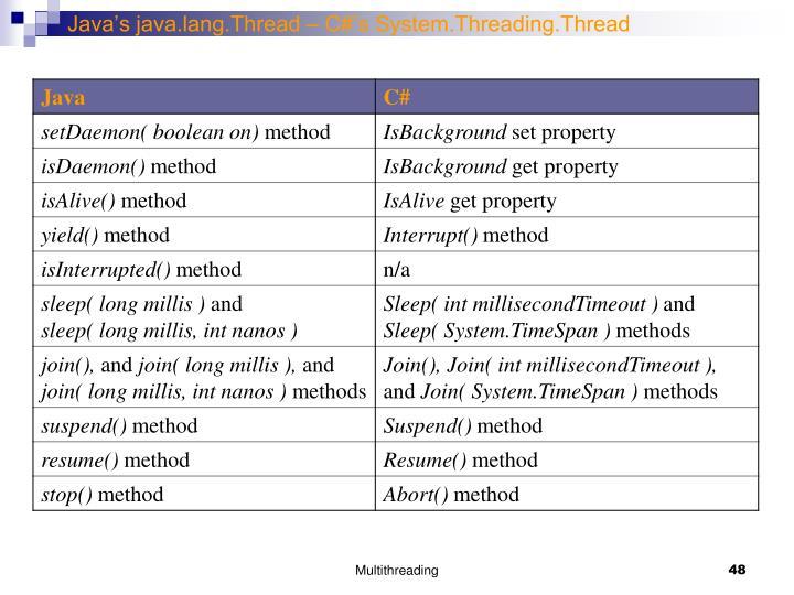 Java's java.lang.Thread – C#'s System.Threading.Thread