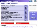 b2b compliance indices