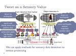 tweet as a sensory value1