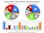 responsibility for co 2 emissions and climate change