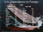 u s dependence on foreign oil