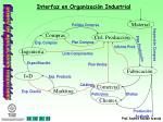 interfaz en organizaci n industrial