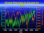 global warming is caused by gcr