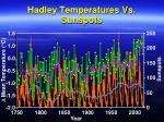 hadley temperatures vs sunspots