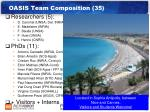 oasis team composition 35