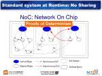 standard system at runtime no sharing