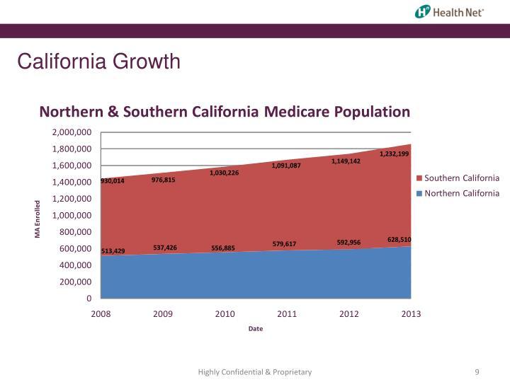 California Growth