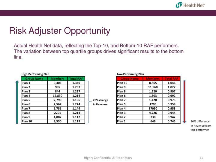 Risk Adjuster Opportunity