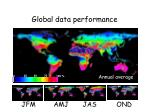global data performance