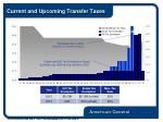 current and upcoming transfer taxes