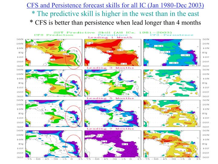 CFS and Persistence forecast skills for all IC (Jan 1980-Dec 2003)