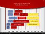 tadbir business school