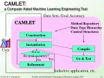 camlet a computer aided machine learning engineering tool