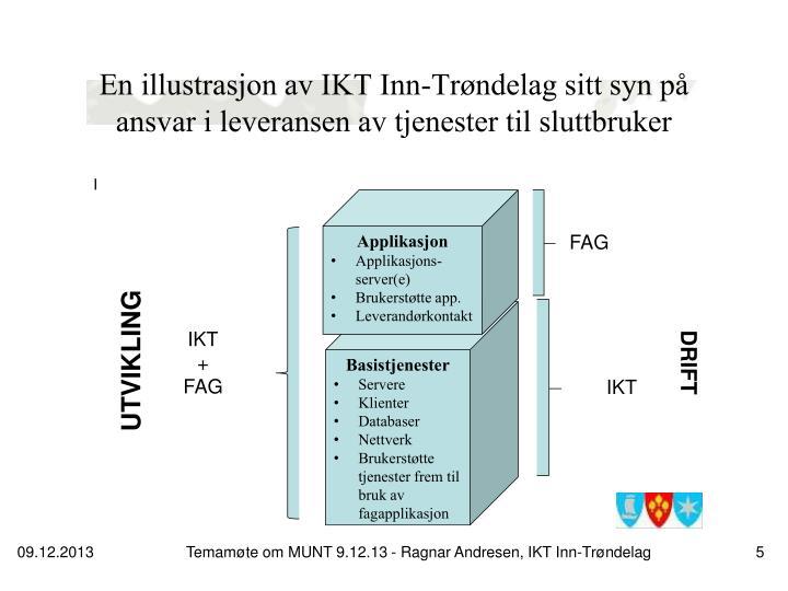 En illustrasjon av IKT Inn-Trøndelag sitt syn på ansvar i leveransen av tjenester til sluttbruker