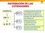 distribuci n de las cotizaciones