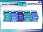 web marketing process