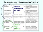 reversal loss of sequestered carbon