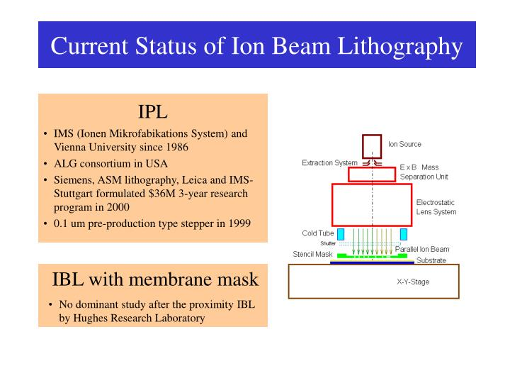 Current status of ion beam lithography