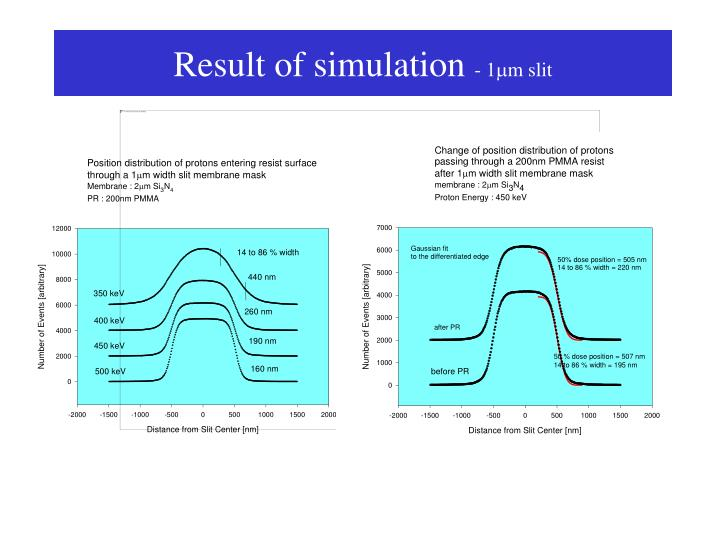 Result of simulation