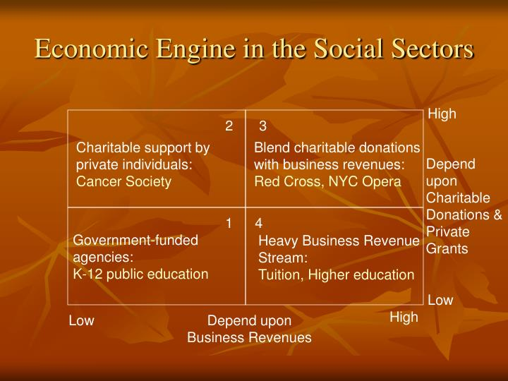 Economic Engine in the Social Sectors