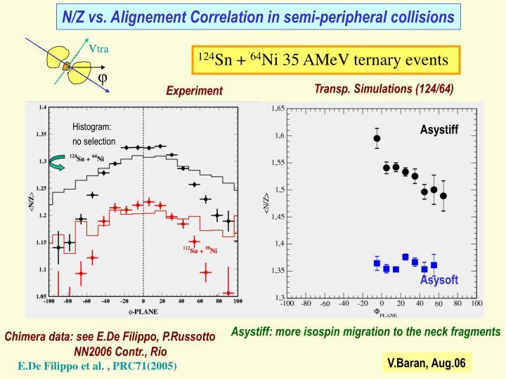 N/Z vs. Alignement Correlation in semi-peripheral collisions
