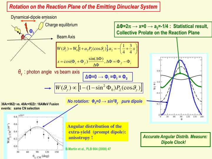 Rotation on the Reaction Plane of the Emitting Dinuclear System