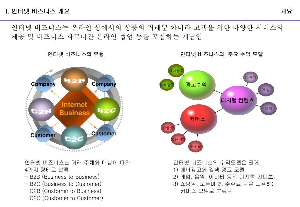 PPT - 성공적인 인터넷 비즈니스를 위하여 - 싸이월드 사례를 ...