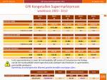 gfk kengetallen supermarktomzet weekbasis 2009 2010