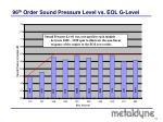 96 th order sound pressure level vs eol g level