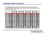production yield vs g level