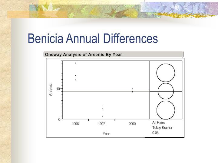Benicia Annual Differences