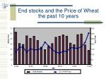 end stocks and the price of wheat the past 10 years