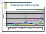 international fertilizer prices
