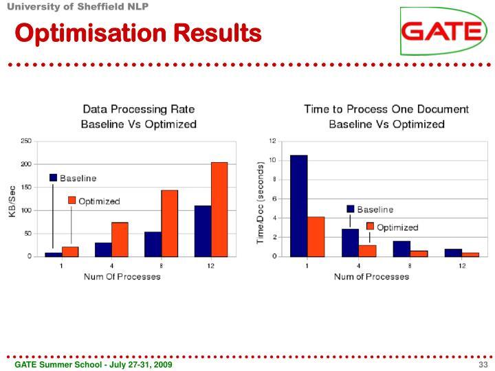 Optimisation Results