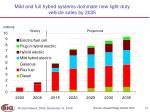 mild and full hybrid systems dominate new light duty vehicle sales by 2035