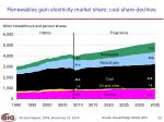 renewables gain electricity market share coal share declines
