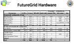 futuregrid hardware1