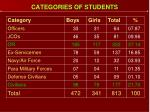 categories of students