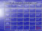 types of somatic dysfunction
