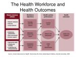 the health workforce and health outcomes